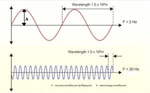 волны разной частоты